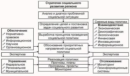 региональная политика сущность виды цели и задачи