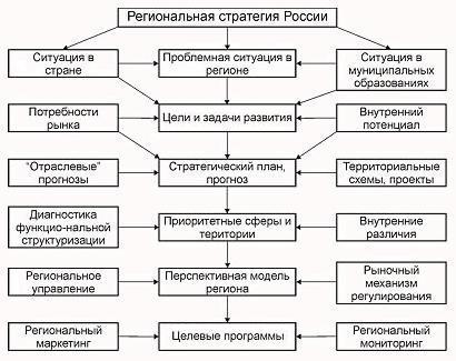 Структурная схема концепции